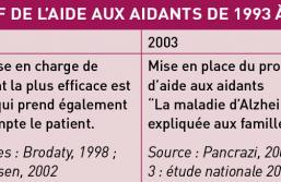 Aidants d'hier, d'aujourd'hui et de demain : une brève histoire de l'aide aux aidants de 1980 aux années 2020