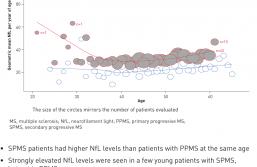 Les neurofilaments: aussi utiles que l'IRM pour suivre nos patients ?